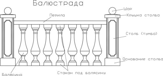 Схема установки балюстрады